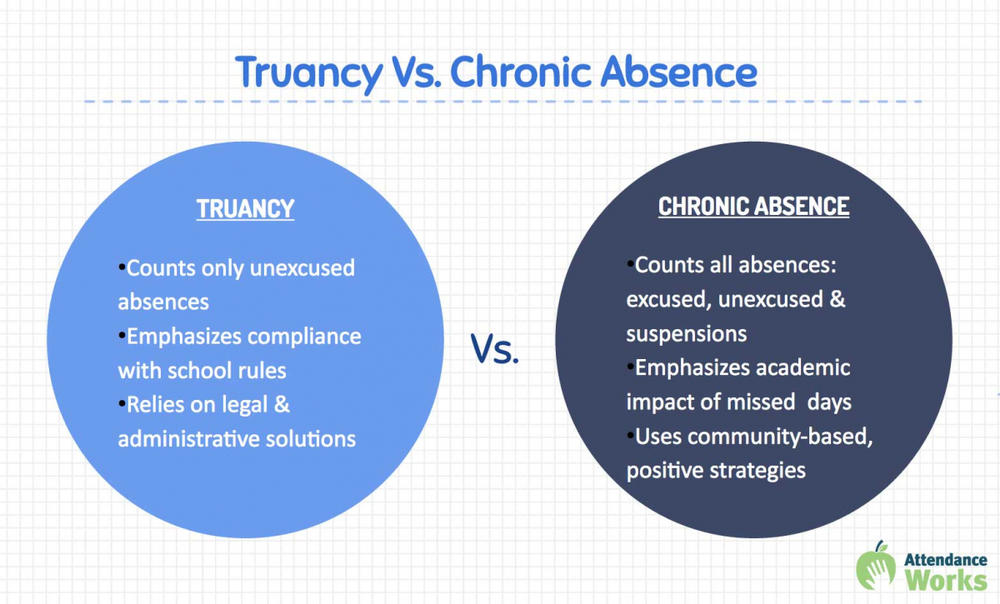 Truancy vs Chronic Absence